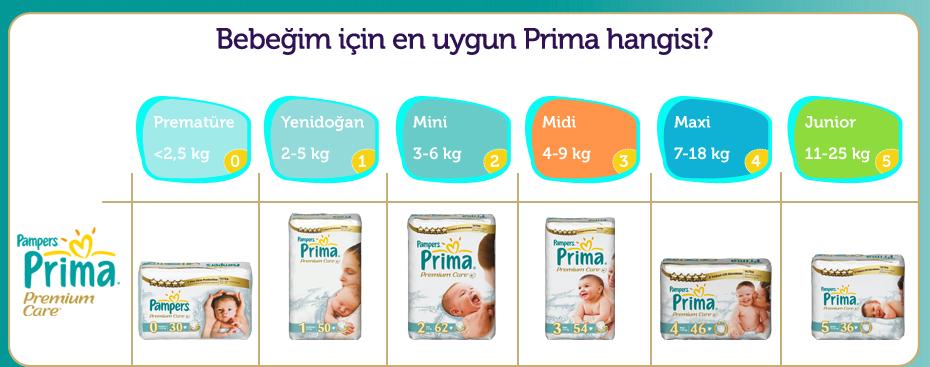 Bebeğim için en uygun Prima hangisi?