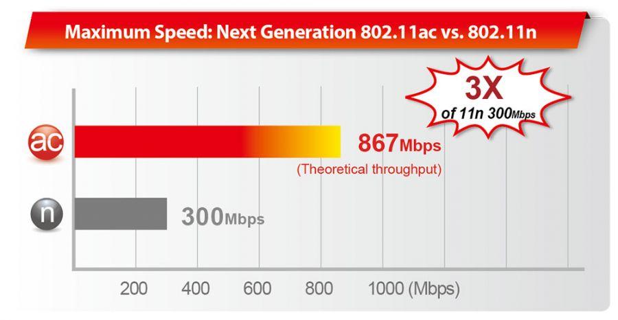 Edimax BR-6478AC V2 AC1200 Gigabit Dual-Band Wi-Fi Routerwith USB Port & VPN