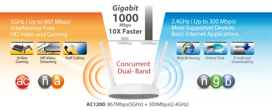 Edimax BR-6478AC V2 AC1200 Gigabit Dual-Band Wi-Fi Router with USB Port & VPN, current dual-bank, gigabit