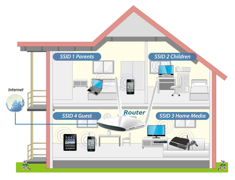 Edimax BR-6478AC V2 AC1200 Gigabit Dual-Band Wi-Fi Router with USB Port & VPN, multiple SSID VLAN
