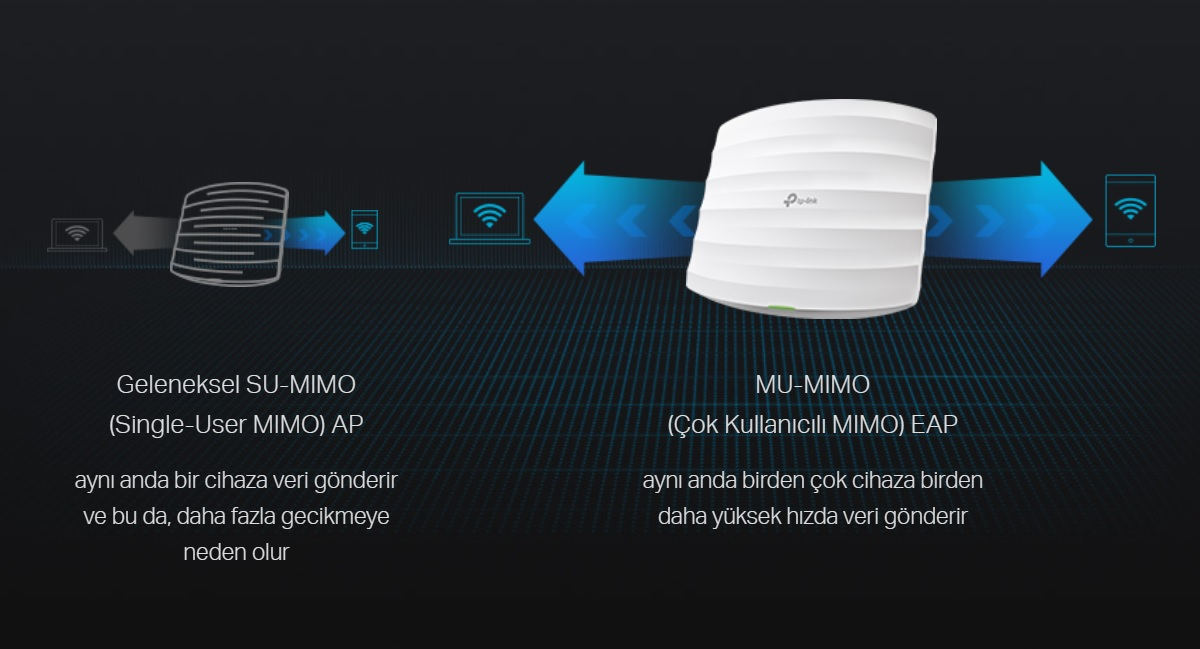 TP-LINK EAP225 AC1200 Wireless Dual Band Gigabit Ceiling