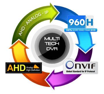 Opax Güvenlik Sistemleri AHDVR AHD + ANALOG + IP (HYBRID) KAYIT CİHAZI