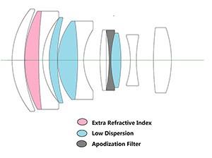 Optik Yapý