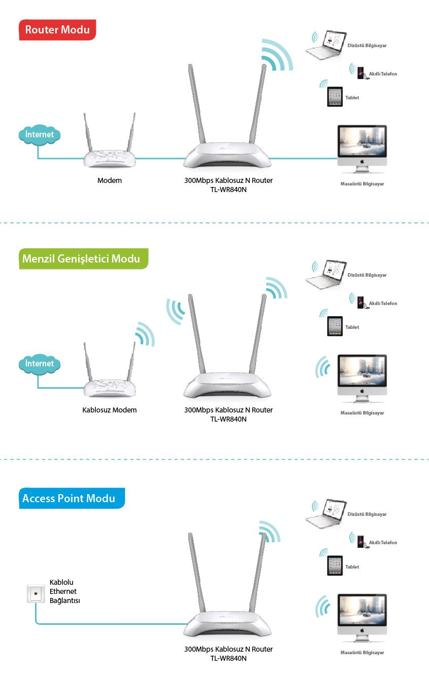 Tp Link Tl Wr840n 300 Mbps Kablosuz 4 Portlu Menzil Fiyat 300mbps Wirless Router 840n Hakknda