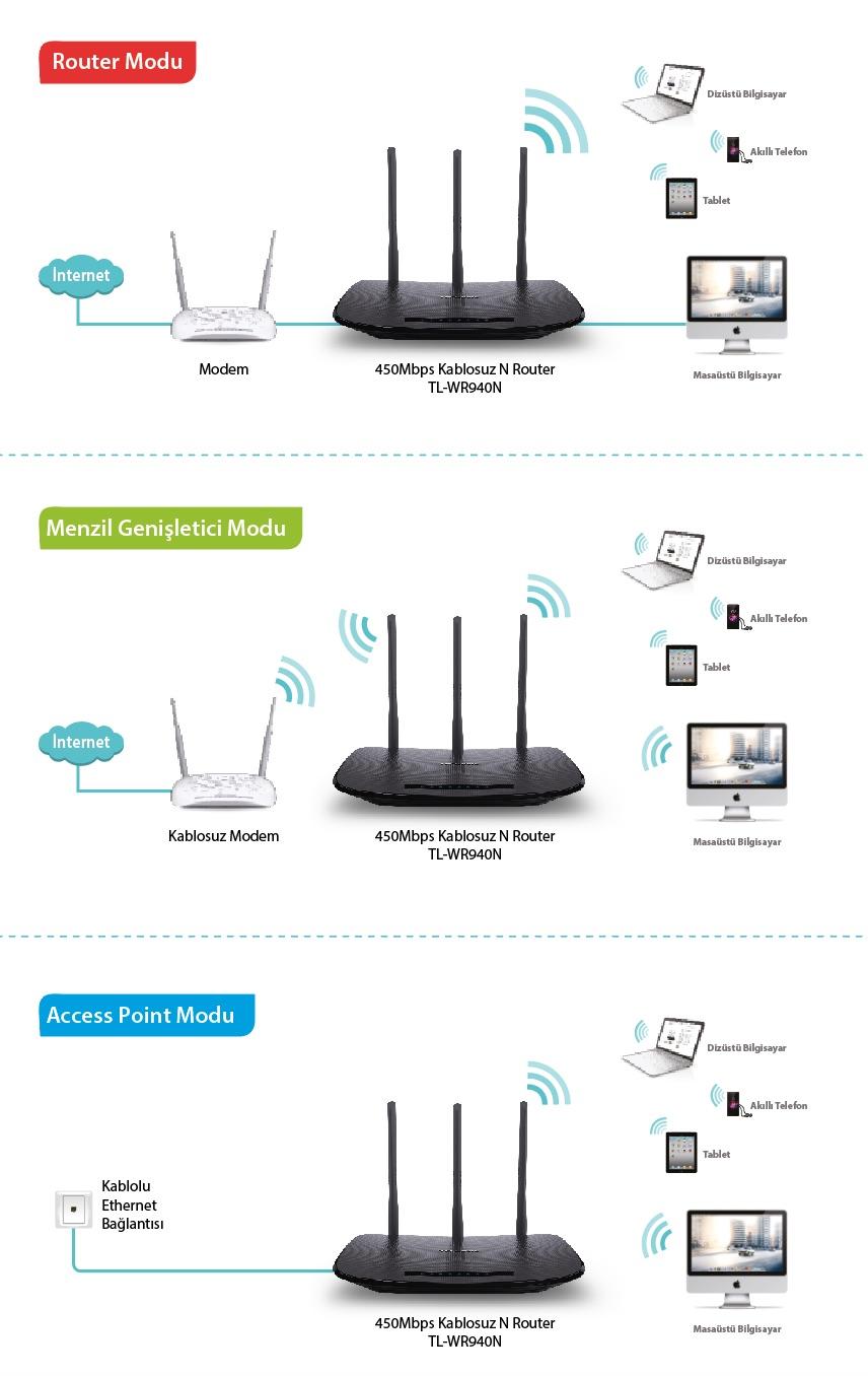 Tp Link Tl Wr940n 450mbps Kablosuz Wps Destekli Access Point Fiyat Wireless N Router Hakknda