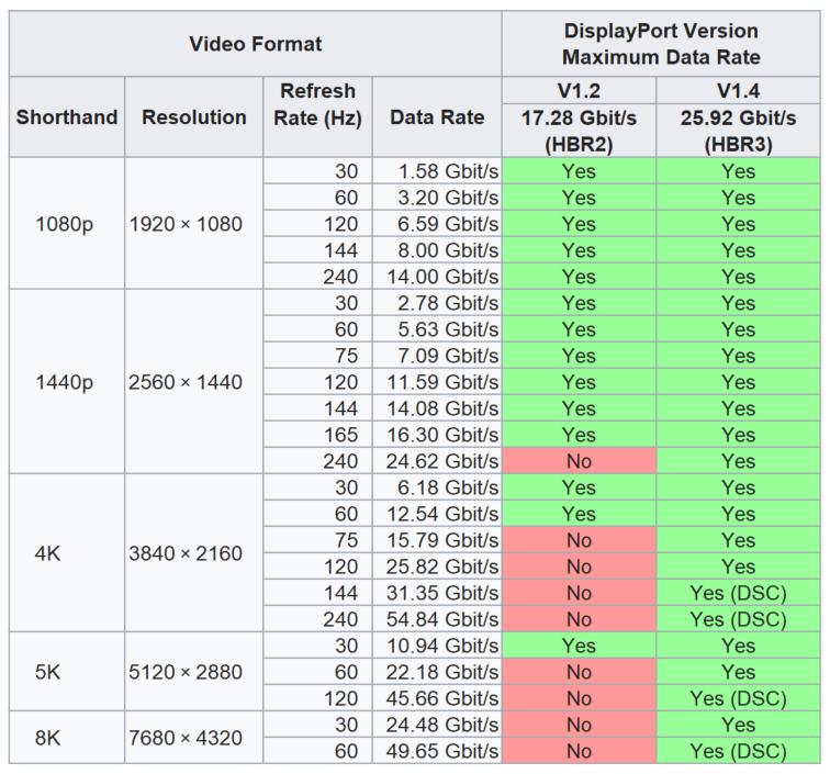 Displayport V1.2 ve V1.4 Çözünürlük Karşılaştırması