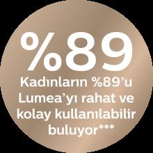 Kadınların %89'u Lumea'yı rahat ve kolay kullanılabilir buluyor***