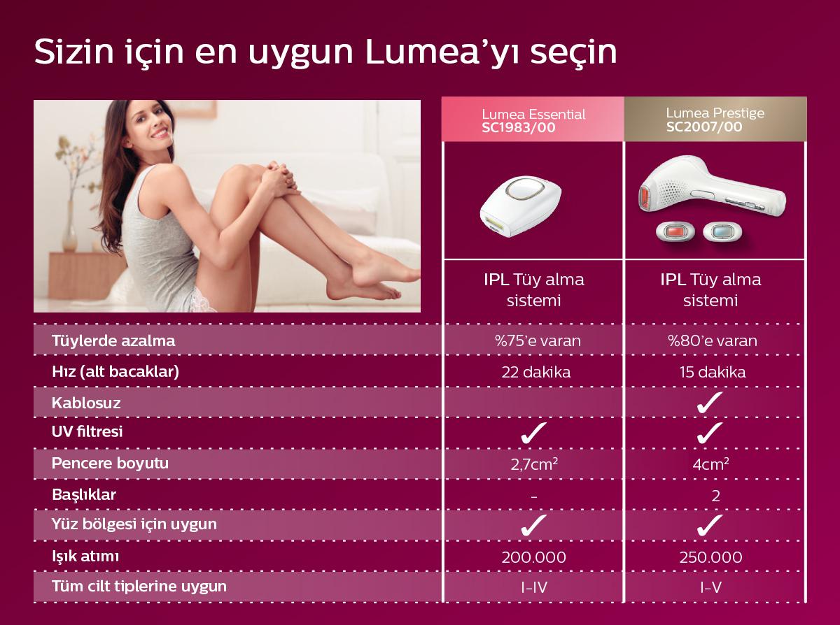 Sizin için en uygun Lumea'yı seçin. Hayal ettiğiniz gibi pürüzsüz bir cilde kavuşun.